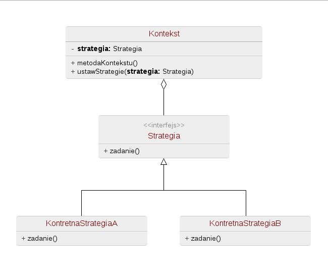 Diagram UML wzorca projektowego strategia